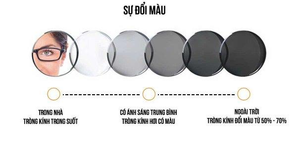 Ưu và nhược điểm của tròng kính đổi màu